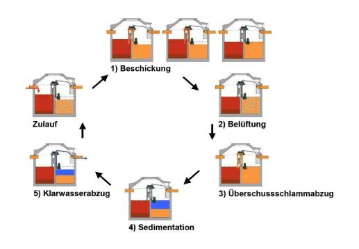 Darstellung des Reinigungsprozesses biologischer Kleinkläranlagen in 5 Phasen